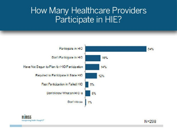 How Many Healthcare Providers Participate in HIE?