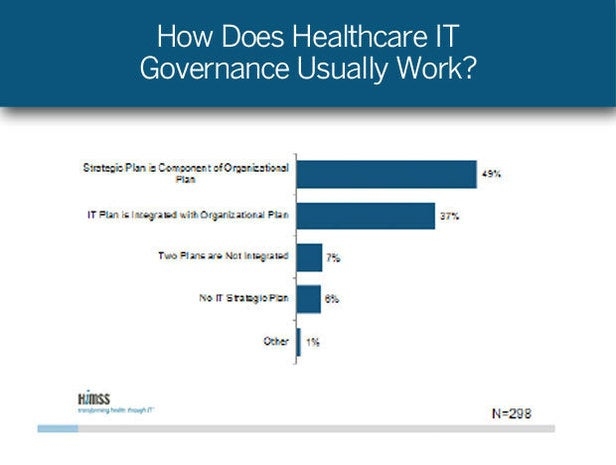 How Does Healthcare IT Governance Usually Work?