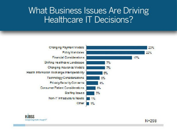 What Business Issues Drive Healthcare IT Decisions?