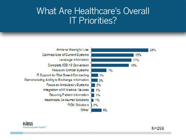 What Are Healthcare's Overall IT Priorities?