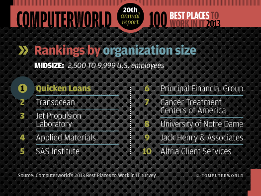 Rankings by size: Midsize organizations