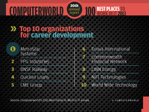 Top 10 for career development