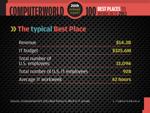 The typical Best Place facts