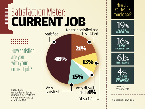 Satisfaction Meter: Current Job