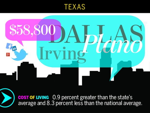 Dallas-Plano-Irving, Texas