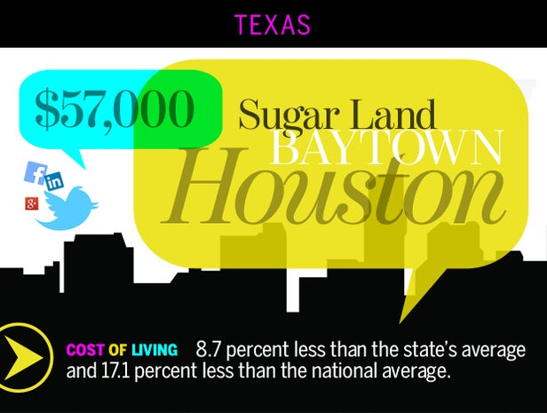 Houston-Baytown-Sugar Land, Texas