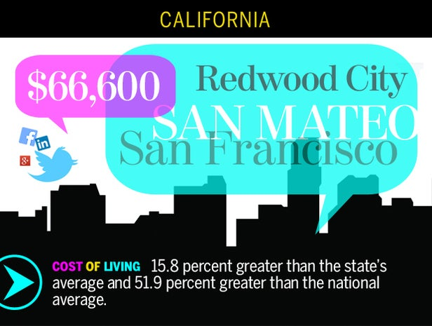 San Francisco-San Mateo-Redwood City, Calif.