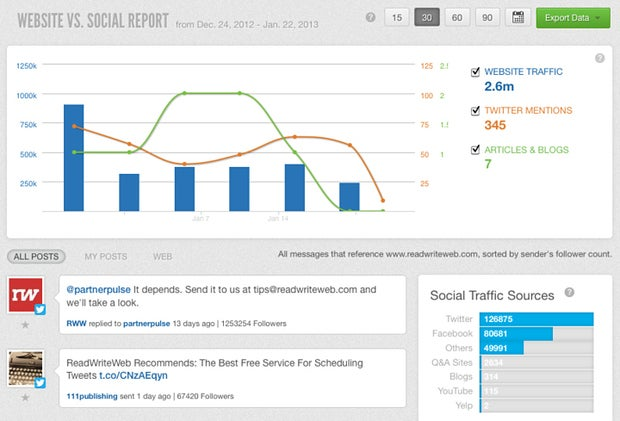 SproutSocial: Excellent analytics