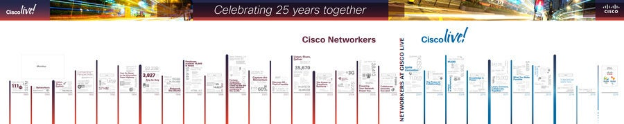 Cisco Networkers