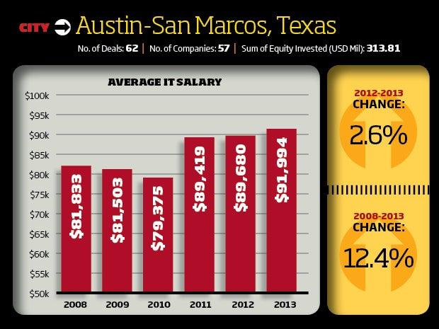 Austin/San Marcos, Texas Tech Startup Scene