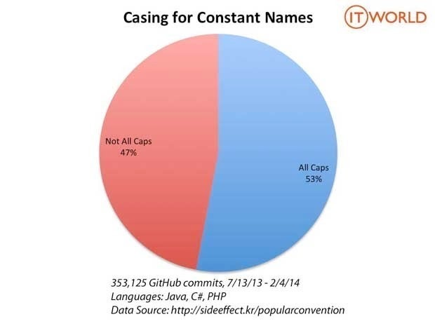 Pie chart showing that 53% of the time programmers put constant names in all capitals, as opposed to not putting them in all caps 47% of the time