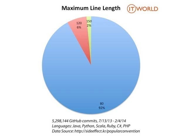 Pie chart showing that 92% of the time programmers set maximum line width to 80 characters, 6% of the time 120 and 2% of the time 150