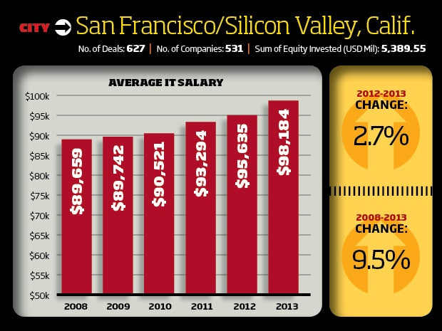 1. San Francisco/Silicon Valley, California Tech Startup Scene