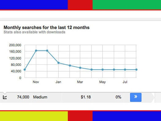 Google Keyword Planner: Historical Data