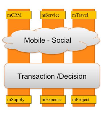 MoNimbus: Simplified enterprise mobility management