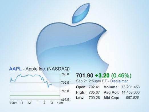 Apple's soaring Market Cap