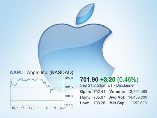 Apple\'s soaring Market Cap