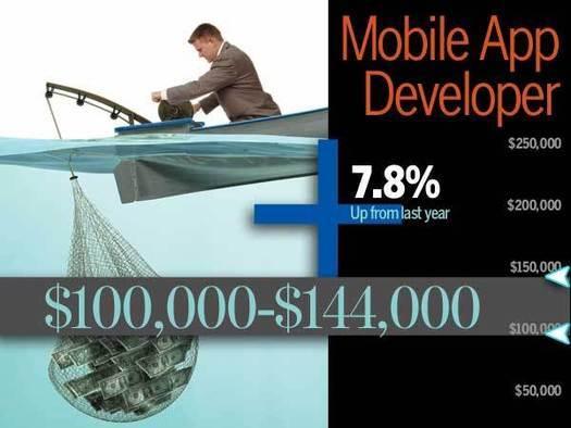 Application Development Salary