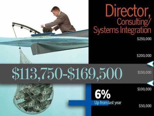Consulting & Systems Integration Salary