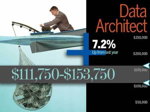 Data and Database Administration Salary