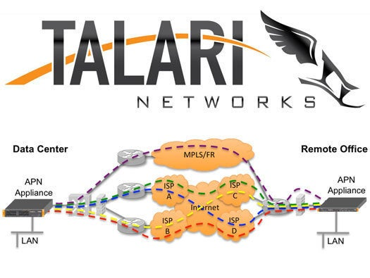 Performance Optimization and Testing Winner: Talari Networks' Adaptive Private Network 3.0