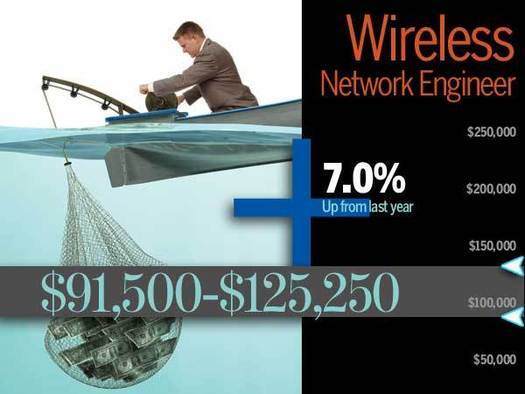 Networking and Telecommunications Salary