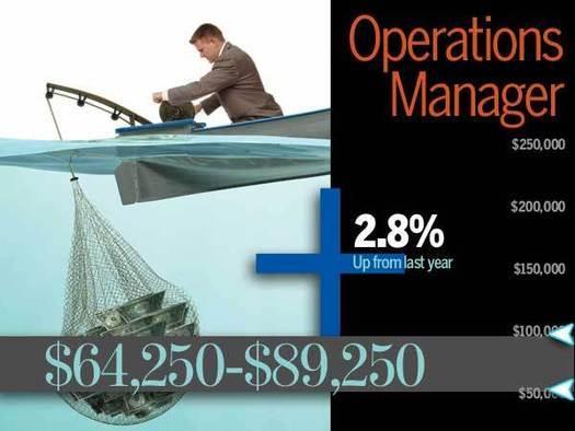 Operations Salary