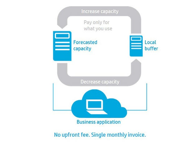 HP Datacenter Care Flexible Capacity
