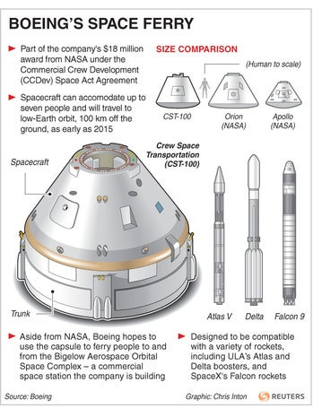 Boeing's CST-100 space vehicle
