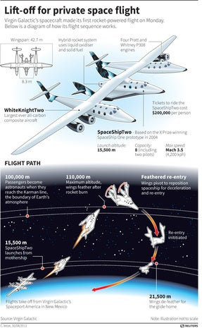 Virgin Galactic\'s SpaceShipTwo
