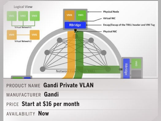 Gandi Private VLAN