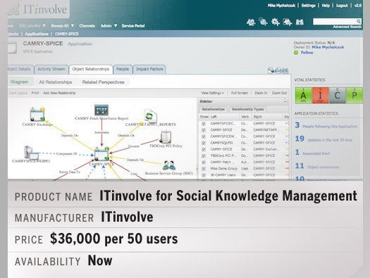ITinvolve for Social Knowledge ManagementTM Winter '13 Edition