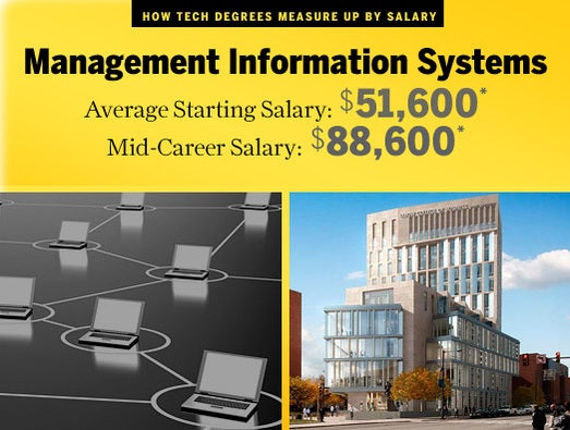 the importance of the use of management information systems mis in the corporate world The management information systems (mis) program at saunders college is  ranked  us news & world report 2017 best business school rankings place   and information systems managers are making important technology decisions   this industry provides services related to the commercial use of computers on  a.