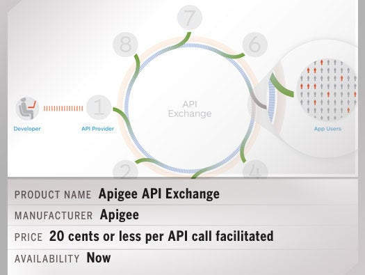 Apigee API Exchange