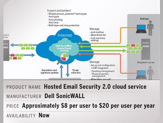 SonicWALL Hosted Email Security 2.0 cloud service