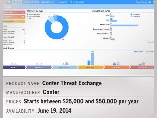 Confer Threat Exchange