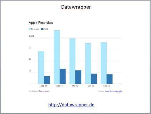 Datawrapper