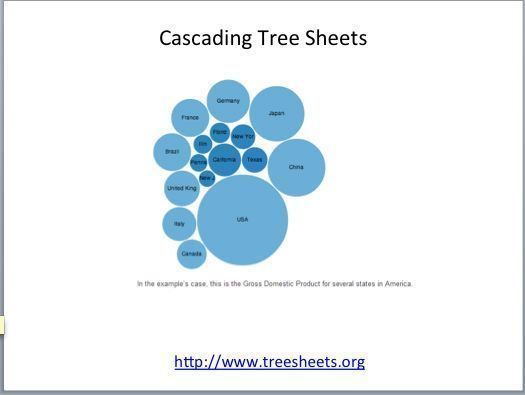 Cascading Tree Sheets bubble chart