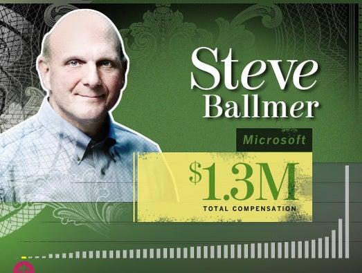 Steve Ballmer, Microsoft CEO Microsoft's