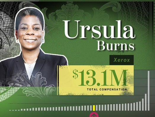 Ursula Burns, Xerox CEO and chairman