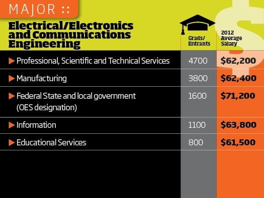 EE Grad Tech salaries, college grads