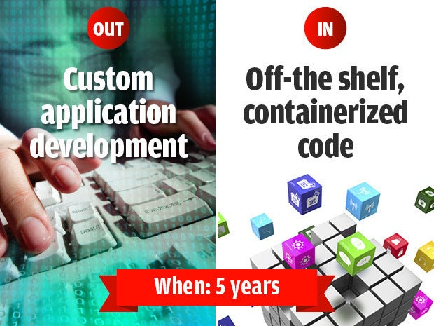 Out: Custom app dev, In: Off-the-shelf, containerized code, When: 5 years