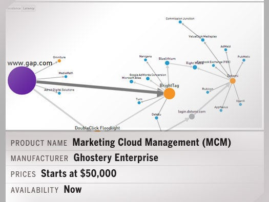Marketing Cloud Management (MCM)