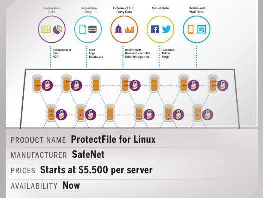 ProtectFile for Linux