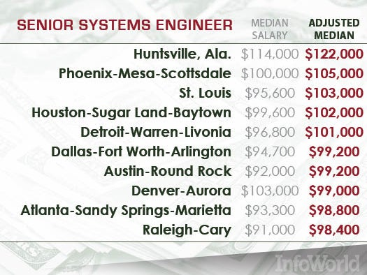Senior systems engineers -- Huntsville, anyone?