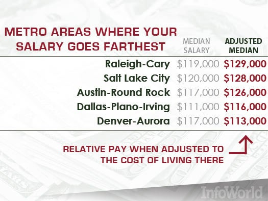 Five metro areas where your salary will go the furthest