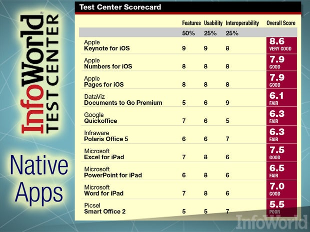 native iPad office apps: Test Center scores