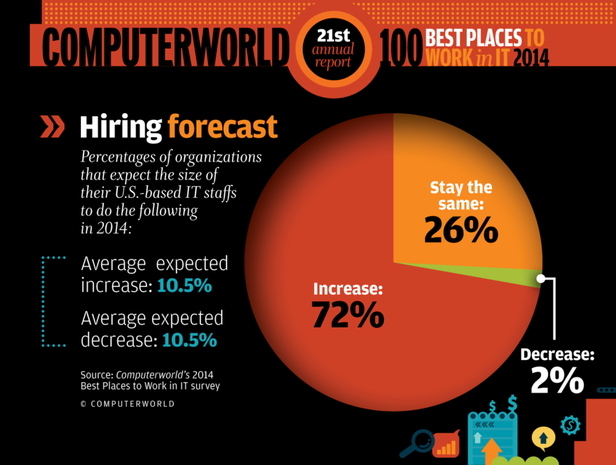 Staffing Best Places 2014