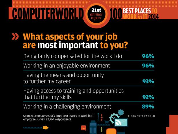 Communication Best Places 2014