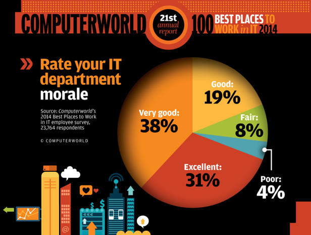In the workplace Best PLaces 2014